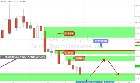 GBPJPY: GBPJPY , what a crazy pair ,  fresh demand