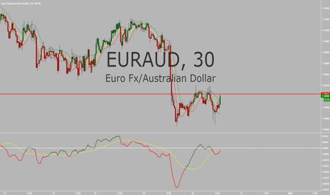 EURAUD: EUR/AUD Setup Short @ 1.5004 Resistance