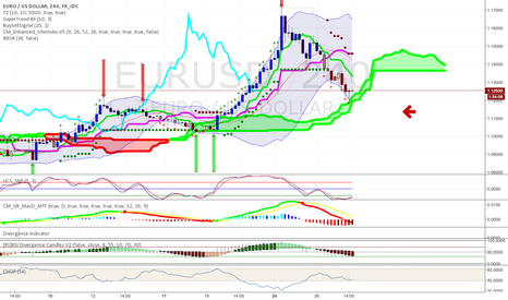 EURUSD: ICHIMOKU AND EURUSD BY london opening