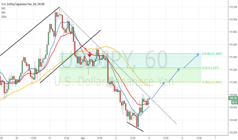 USDJPY: USDJPY - h1 - Bullish Idea