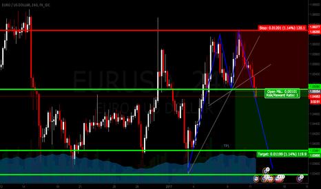 EURUSD: EUR/USD SHORT - Double Top and Trend Line Break