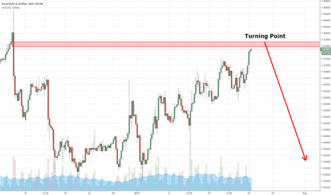 EURUSD: Turning Point Is Almost Reached