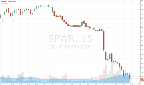 SPWR: Buy Alert: $SPWR Bottoming Tail Signals Price Reversal