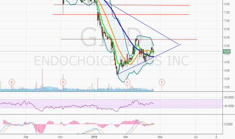 GI: $GI, would like to see the 50MA hold