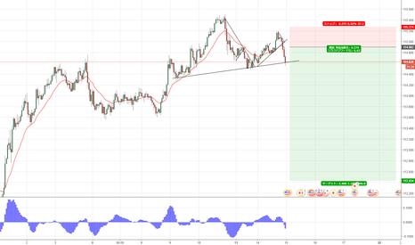 USDJPY: ドル円、明日金利発表で反発したら売り予定