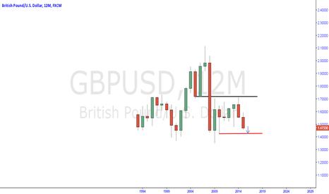 GBPUSD: gbpusd weakness