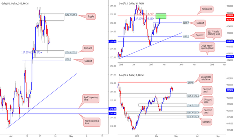 XAUUSD: Price action restricted – anyone seeing anything different???