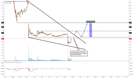 PSG: PSG POSSIBLE BREAKOUT TO THE UPSIDE