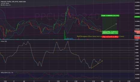 PPCUSD: Fisher Transform and Bull Divergence