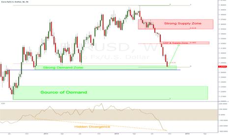 EURUSD: EUR/USD - Strong Demand
