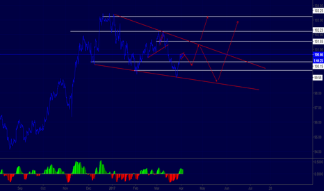 DXY: Dollar Index  Tehnical view