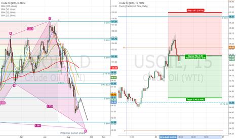 USOIL: USOIL trend continuation