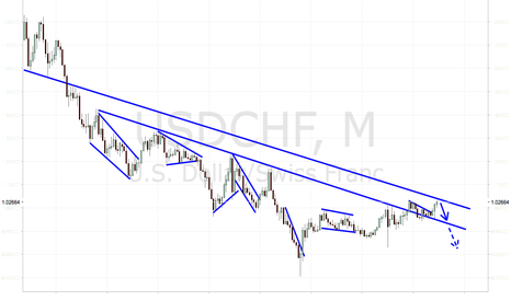 USDCHF: USDCHF A LONG TERM SHORT