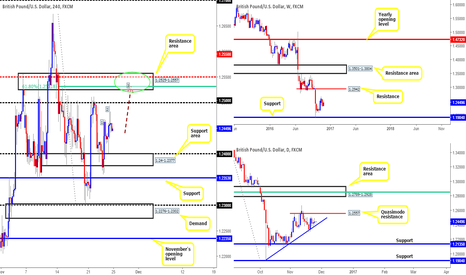 GBPUSD: Confluence to short seen on Cable around the 1.2557-1.2525 area