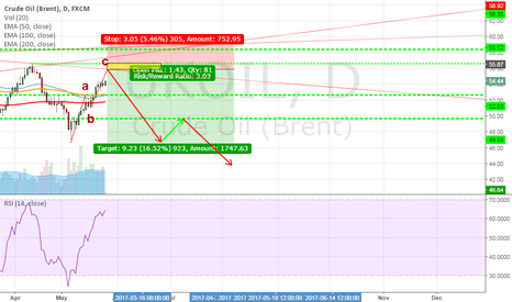 UKOIL: Short Brent (UKOIL)from 55.9 range (watch the yellow rectangle).