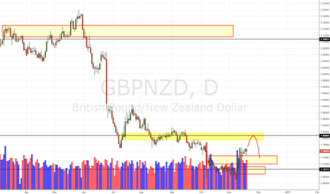 GBPNZD: GBP/NZD Daily Update (20/11/16)