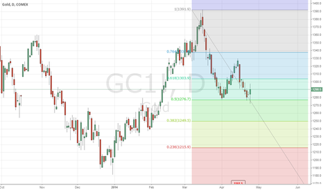 GC1!: Gold's new trend
