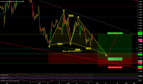 GBPCAD: GBPCAD BULL BUTTERFLY???