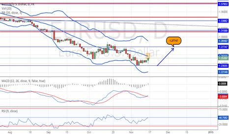 EURUSD: Short term long for Euro Dollar?