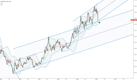 DXY/GC1!: Dollar index divided by gold