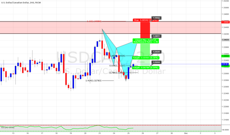 USDCAD: Potential Cypher at daily resistance on USDCAD