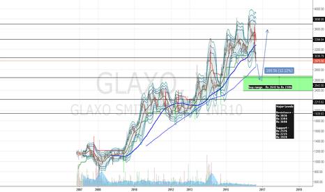 GLAXO: GLAXOSMITHKLINE PHARMACEUTICALS LTD