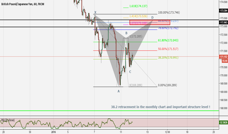 GBPJPY: Opportunity to short GBPJPY at a bat pattern