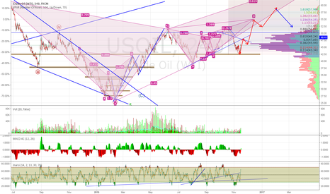 USOIL: The Most Likely Path of USOIL In the Next 1-3 Months