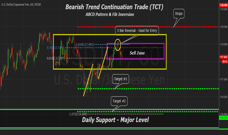USDJPY: USDJPY 60min Bearish Trend Continuation Trade, ABCD Pattern