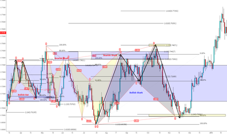 EURGBP: Eurgbp Backtest
