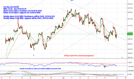 NIFTY: Nifty: 9136  Below 9130  supports are 9100 & 9089