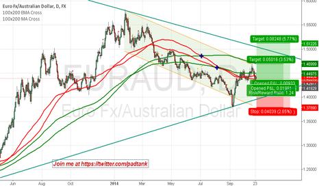 EURAUD: Euro #Aussie Long Trade $EUR $AUD #fx