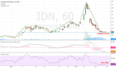 IDN: Looks like we are heading up from here.