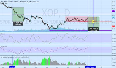 MFI Stock Chart