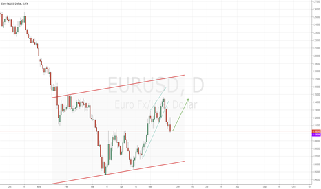 EURUSD: EURUSD firework from the 1.10 about to start (HEAVY LONG)
