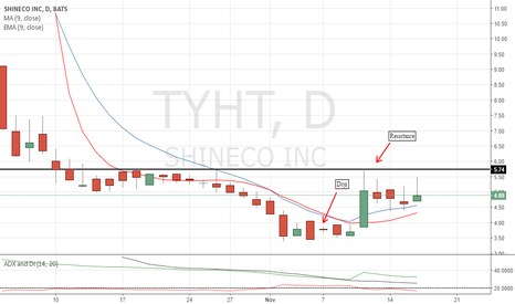 TYHT: Doji signals revs, watch for breakout above res.