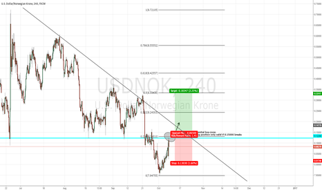 USDNOK: USDNOK about to shoot up again?