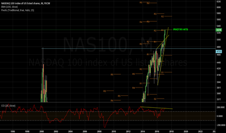 NAS100: Sell Nasdaq 5278 R1 Monthly Hits