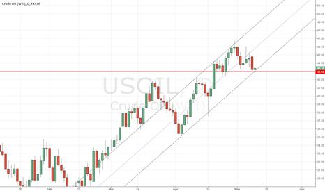 USOIL: Decsion Point for Oil