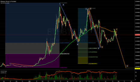 ETHBTC: New all time lows for $ETH forecasted in the next 6-9 months