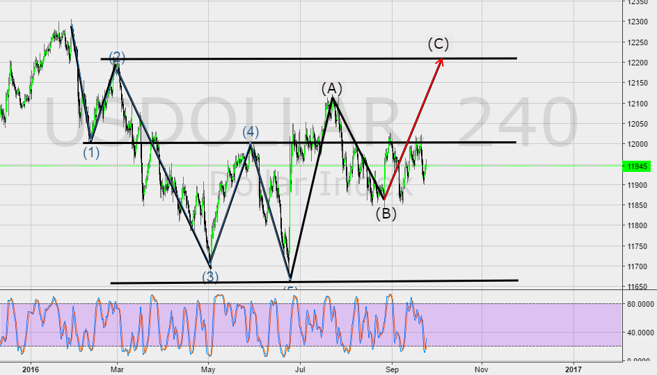 USDOLLAR Index possible bullish C wave