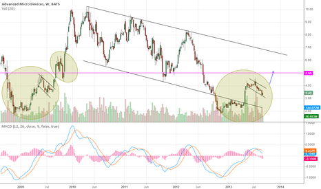 AMD: Weekly cup and handle forming.