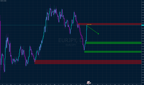 EURJPY: EURJPY short from daily supply