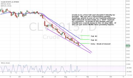 CLV2015: Descending Wedge in Crude