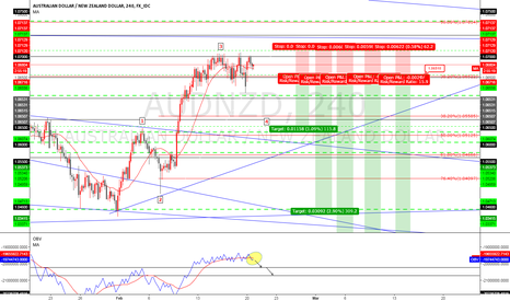 AUDNZD: AUDNZD sell stop 1.0651 and you can buy nzdcad correlation -95%