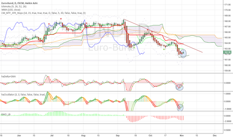 BUND: Risk off -> safe haven buying -> GOTO Bund