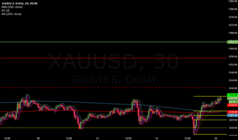 XAUUSD: Betting on a little correction