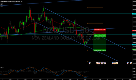 NZDUSD: Bear Trend NZDUSD