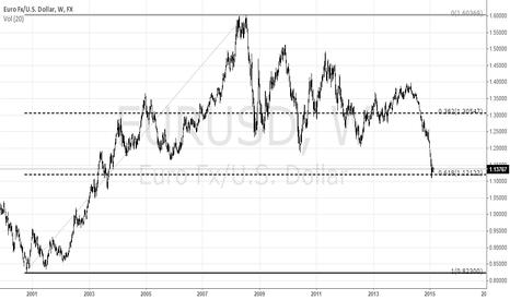 EURUSD: EUR / USD 61.8% Fibonacci retracement level
