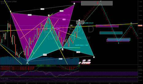 EURUSD: Beautiful Butterfly/Cypher Setup w/ WaveY on Minor for confirm..